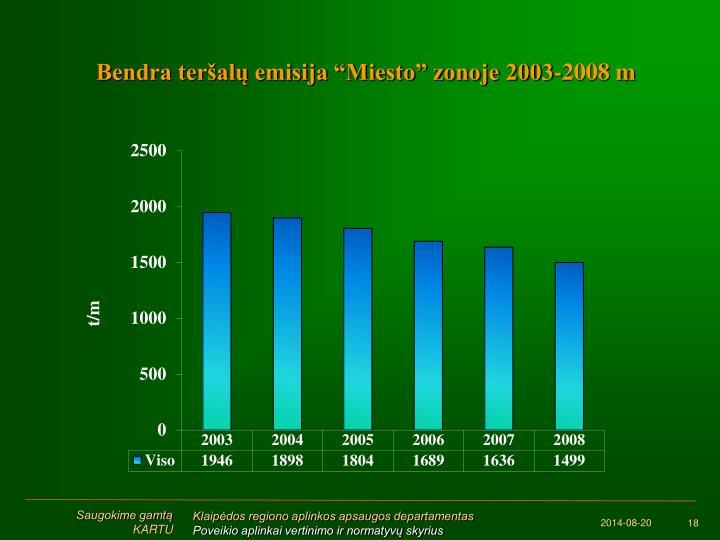 """Bendra teršalų emisija """"Miesto"""" zonoje 2003-2008 m"""