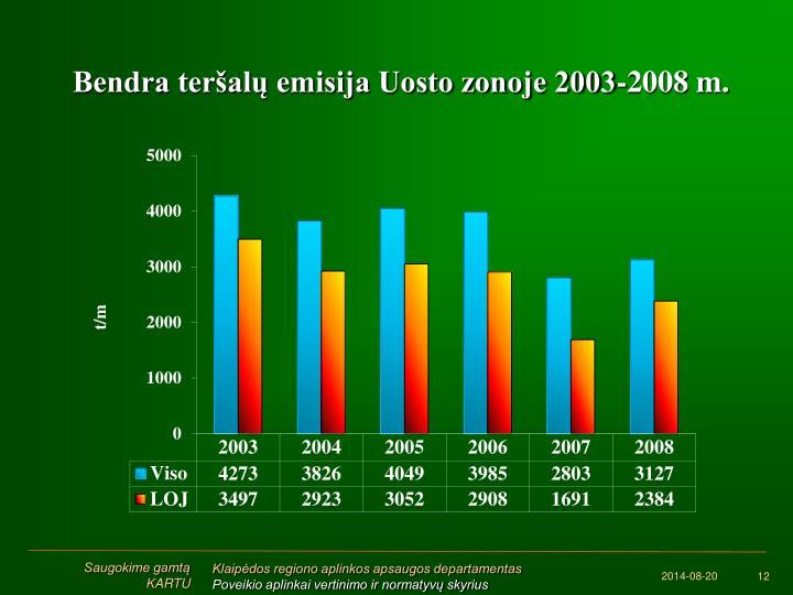 Bendra teršalų emisija Uosto zonoje 2003-2008 m.
