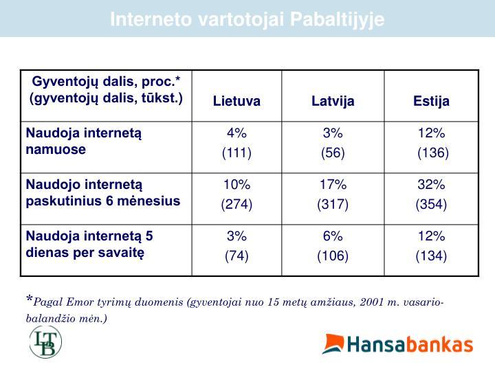 Interneto vartotojai Pabaltijyje