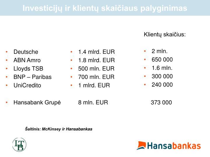 Investicijų ir klientų skaičiaus palyginimas