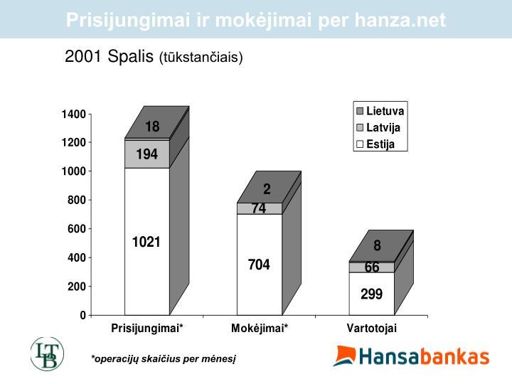 Prisijungimai ir mokėjimai per hanza.net