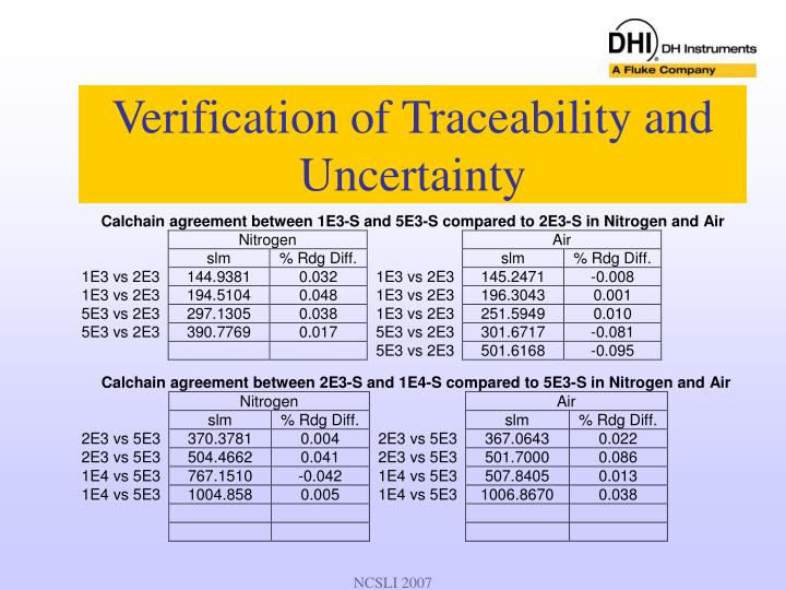 Verification of Traceability and Uncertainty