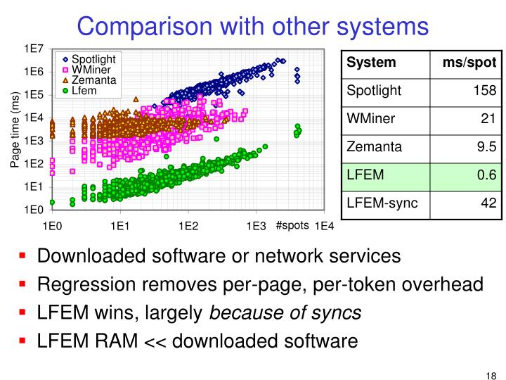 Comparison with other systems