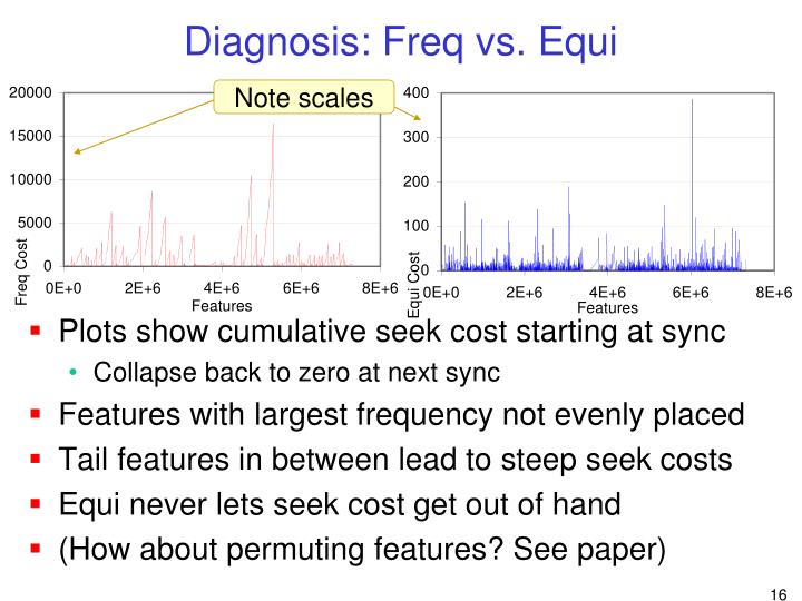 Diagnosis: Freq vs. Equi