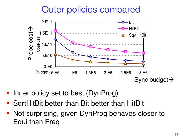 Outer policies compared