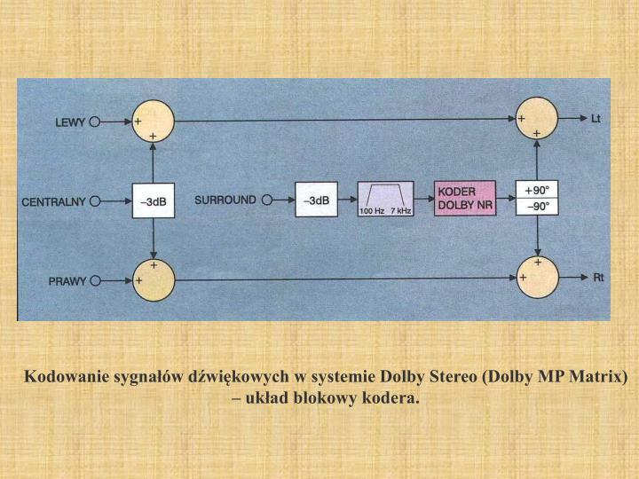 Kodowanie sygnałów dźwiękowych w systemie Dolby Stereo (Dolby MP Matrix) – układ blokowy kodera.