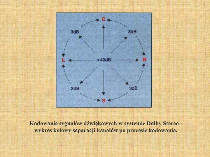 Kodowanie sygnałów dźwiękowych w systemie Dolby Stereo -