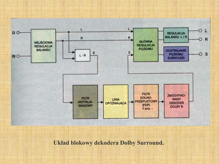 Układ blokowy dekodera Dolby Surround.