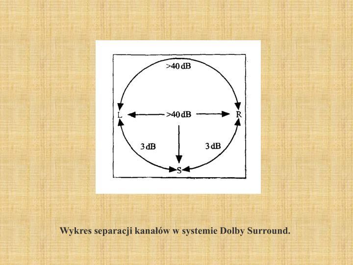 Wykres separacji kanałów w systemie Dolby Surround.