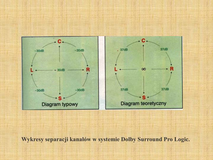 Wykresy separacji kanałów w systemie Dolby Surround Pro Logic.