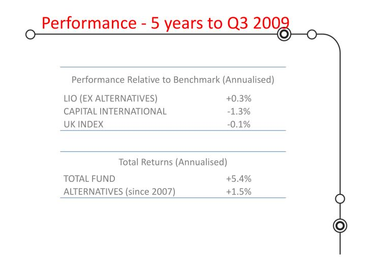 Performance - 5 years to Q3 2009