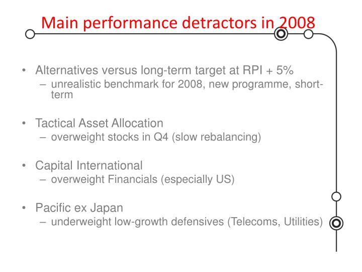 Main performance detractors in 2008