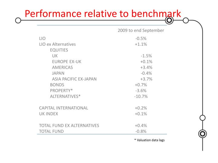 Performance relative to benchmark