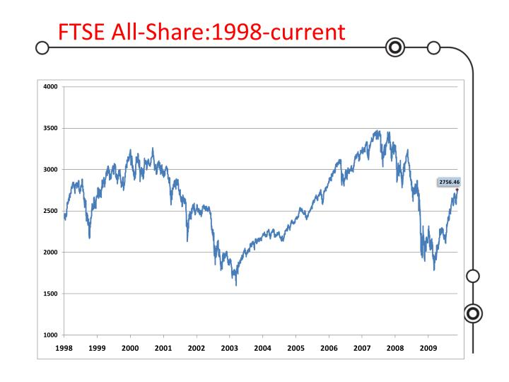 FTSE All-Share:1998-current