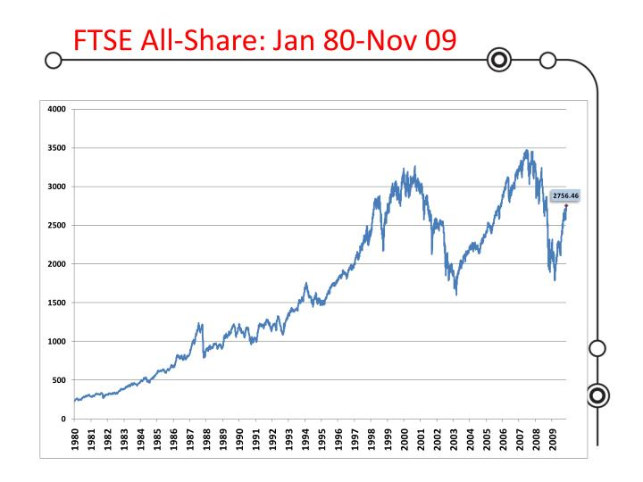 FTSE All-Share: Jan 80-Nov 09