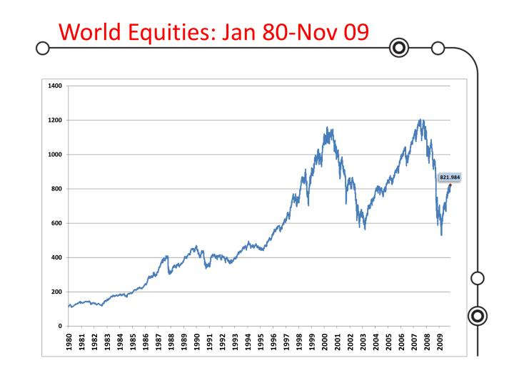 World Equities: Jan 80-Nov 09