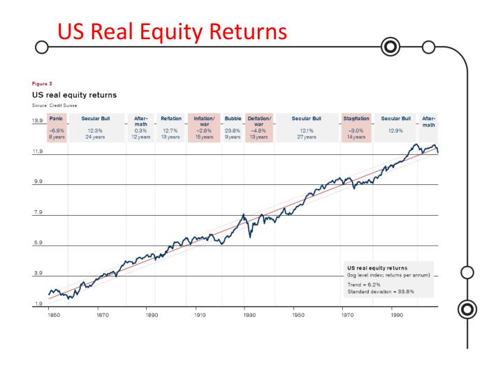 US Real Equity Returns