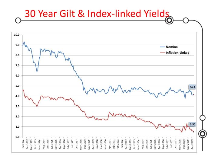30 Year Gilt & Index-linked Yields
