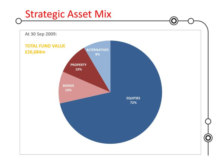 Strategic Asset Mix