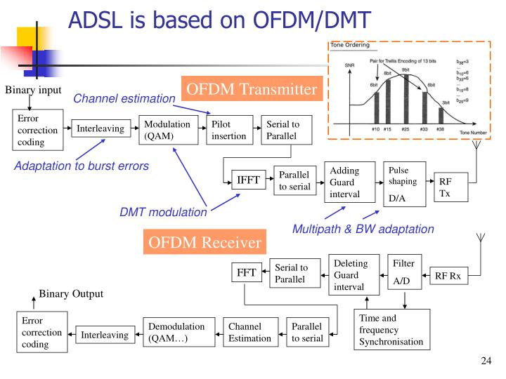 ADSL is based on OFDM/DMT