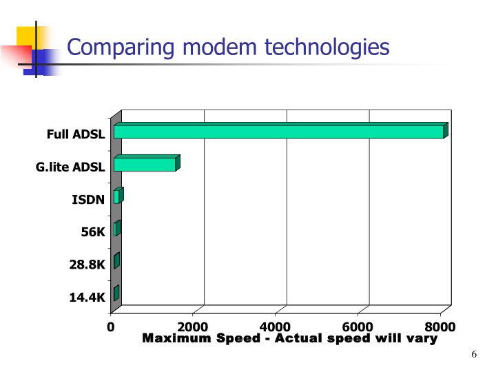 Comparing modem technologies