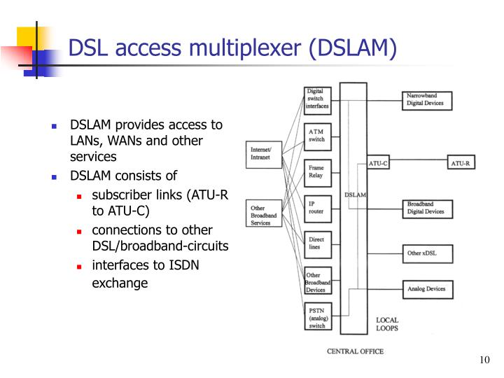DSL access multiplexer (DSLAM)