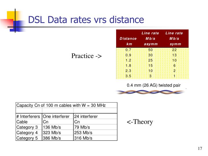 DSL Data rates vrs distance