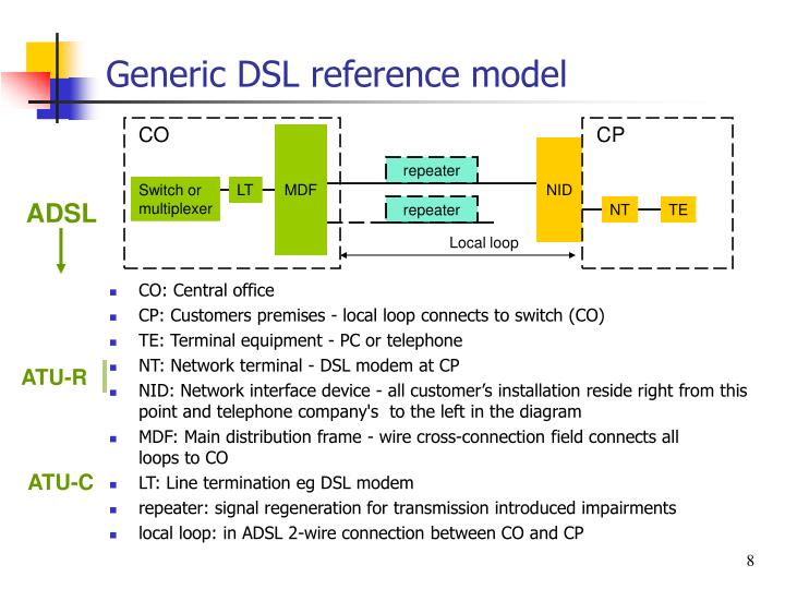 Generic DSL reference model