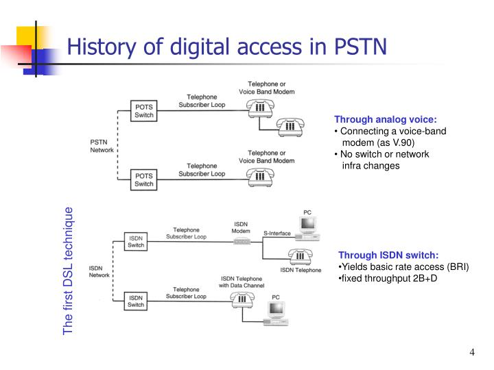 History of digital access in PSTN