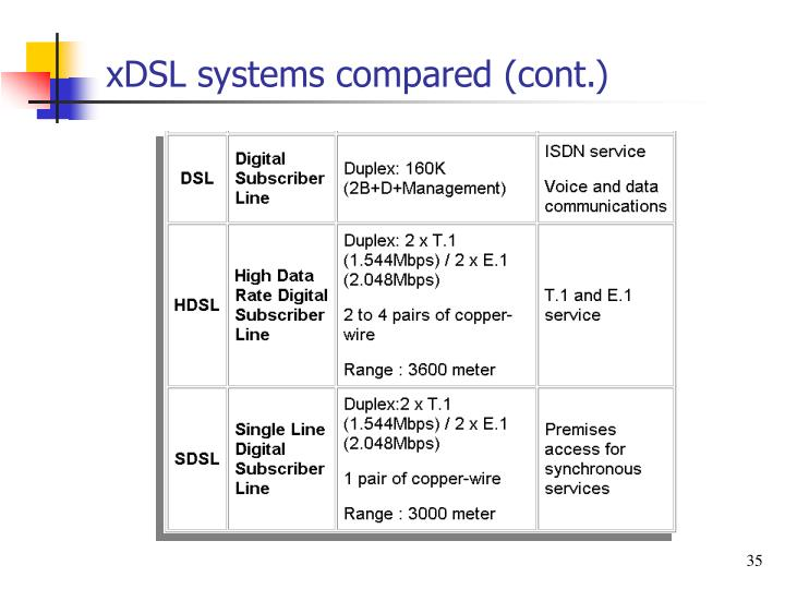 xDSL systems compared (cont.)