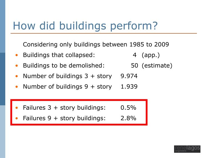 How did buildings perform?