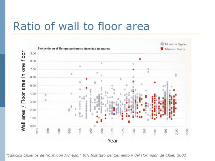 Ratio of wall to floor area
