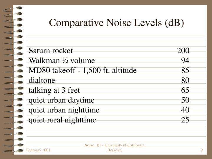 Comparative Noise Levels (dB)