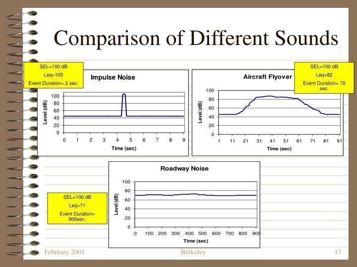 Comparison of Different Sounds