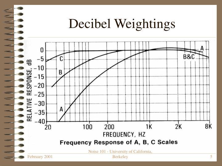 Decibel Weightings
