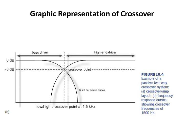 Graphic Representation of Crossover