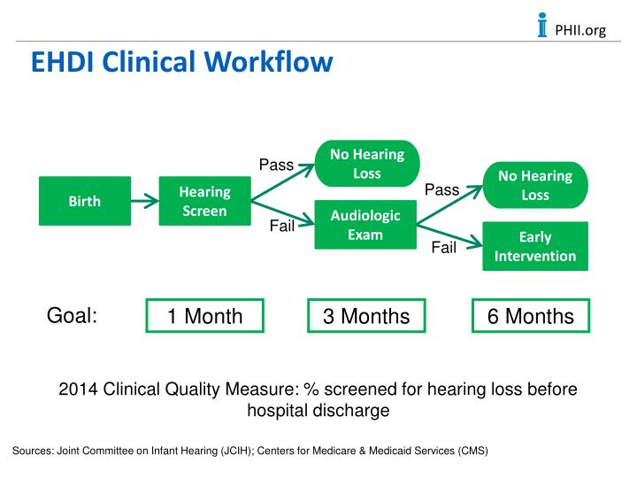 EHDI Clinical Workflow
