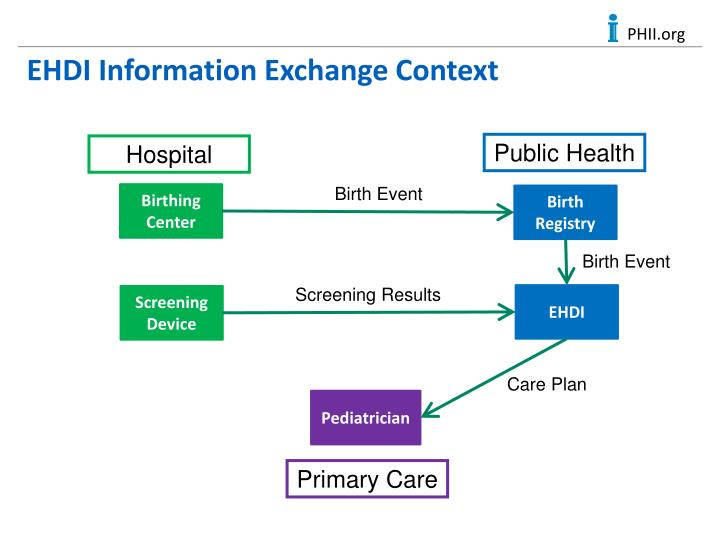 EHDI Information Exchange Context