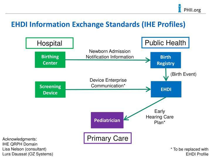 EHDI Information Exchange Standards (IHE Profiles)