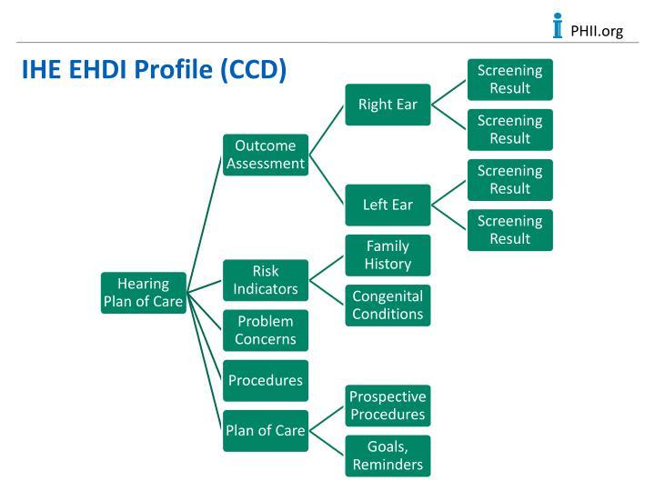IHE EHDI Profile (CCD)