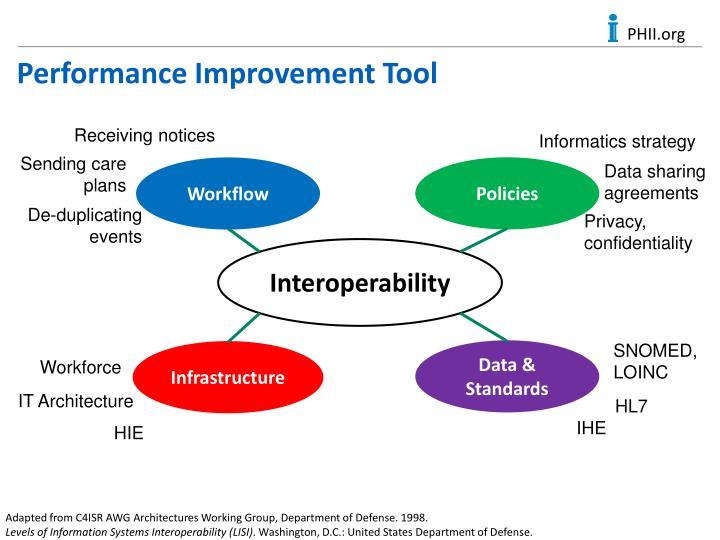 Performance Improvement Tool