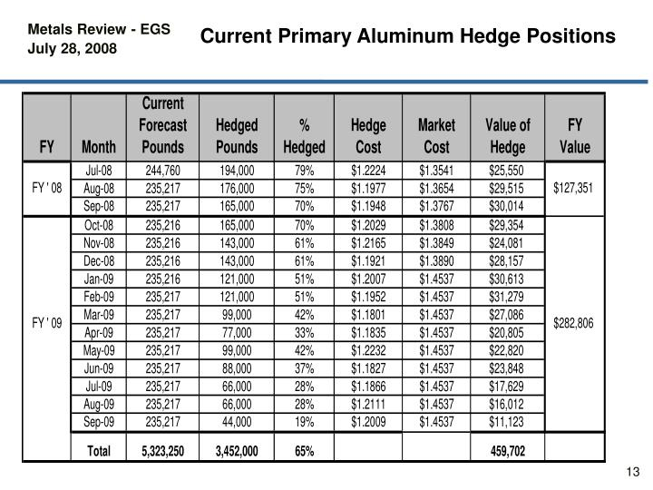 Current Primary Aluminum Hedge Positions