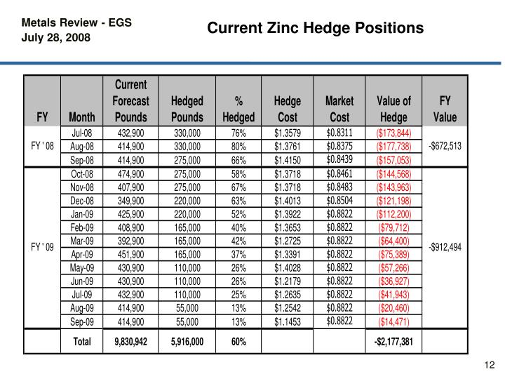 Current Zinc Hedge Positions