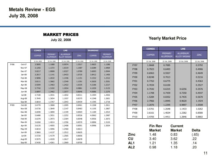 Yearly Market Price
