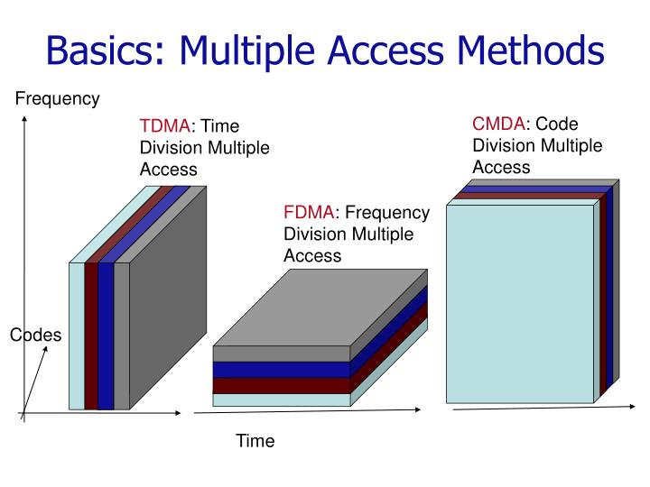 Basics: Multiple Access Methods