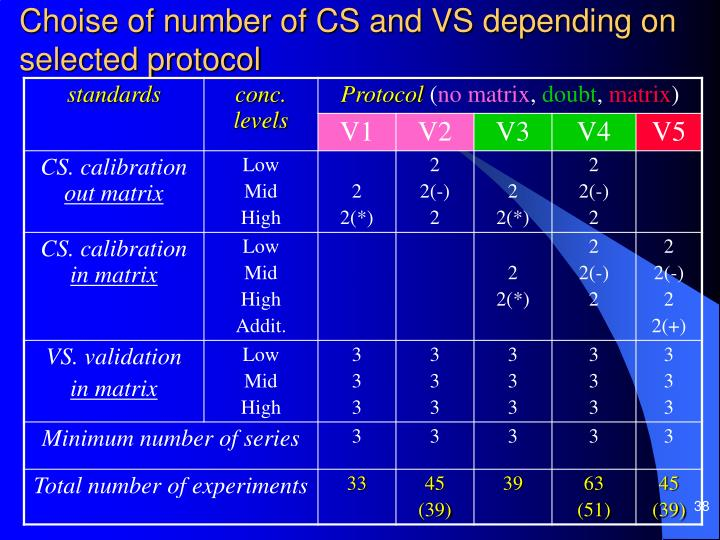 Choise of number of CS and VS depending on selected protocol