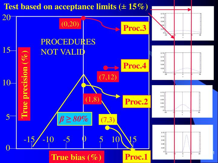 Test based on acceptance limits (