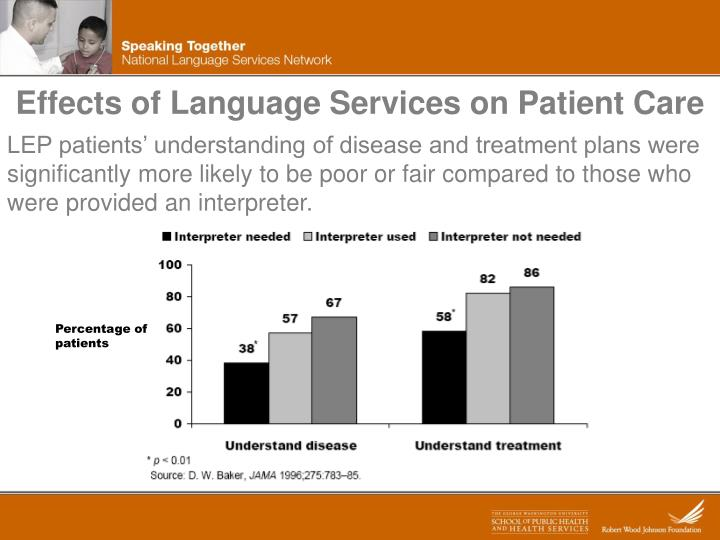 Effects of Language Services on Patient Care