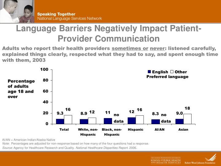 Language Barriers Negatively Impact Patient-Provider Communication