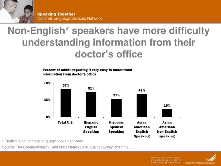 Non-English* speakers have more difficulty understanding information from their doctor's office